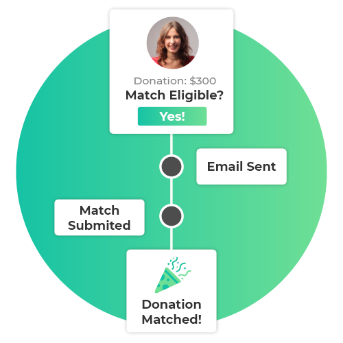360MatchPro by Double the Donation can significantly boost your matching gift revenue.