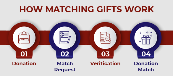 This is how matching gifts work.