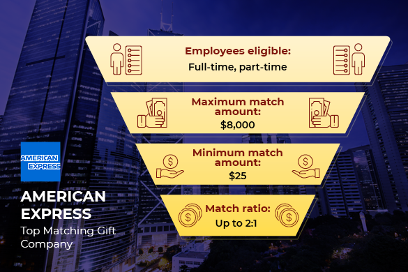 American Express is one of the top matching gift companies.