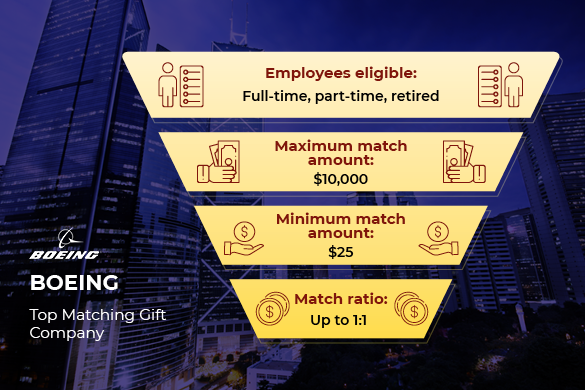 Boeing is one of the top matching gift companies.