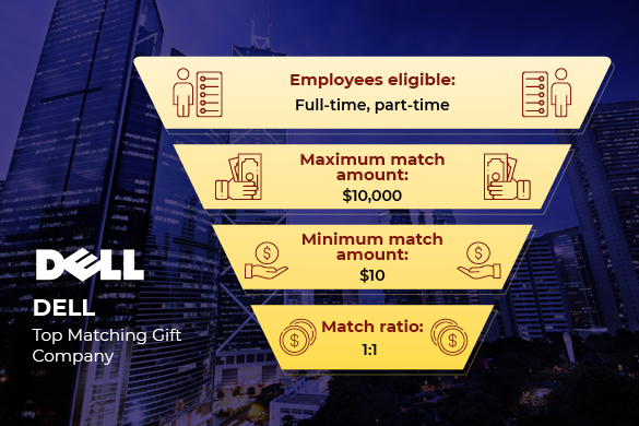 Dell is one of the top matching gift companies.