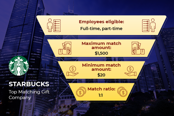 Starbucks is one of the top matching gift companies.