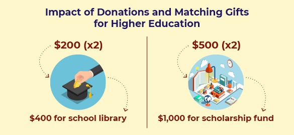 Here's an example of how matching gifts for higher education can make a tangible impact.