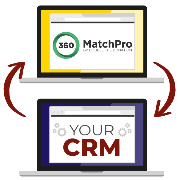 Integrate your CRM and other fundraising software with 360MatchPro by Double the Donation so you can get more matching gifts for higher education.