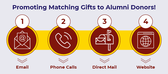 Here are four key ways you can promote matching gifts for higher education to alumni donors.