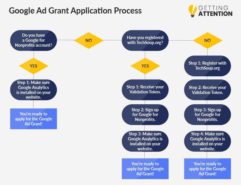 Use this chart to see what your next step is to apply for a Google Ad Grant.