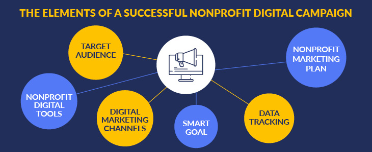 These are the elements of a successful nonprofit digital campaign.