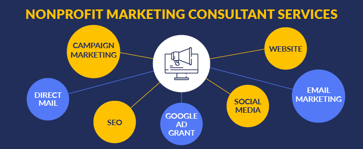 Here are the common services of nonprofit marketing consultants.