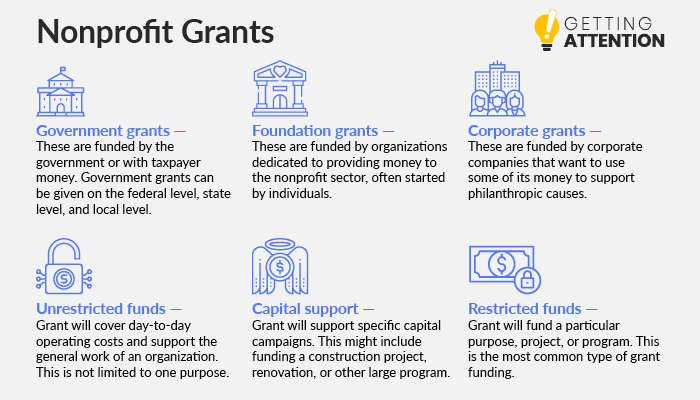 Here are the different forms of nonprofit grants.