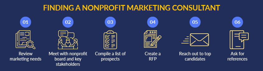 These are the essential steps to finding a nonprofit marketing consultant.