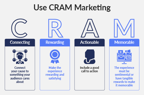 Use CRAM to craft your nonprofit marketing plan message.