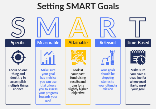 Use this SMART Goal chart to guide your nonprofit marketing.