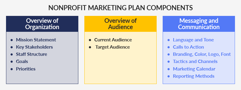 Here are the components you should check for in your nonprofit marketing plan.