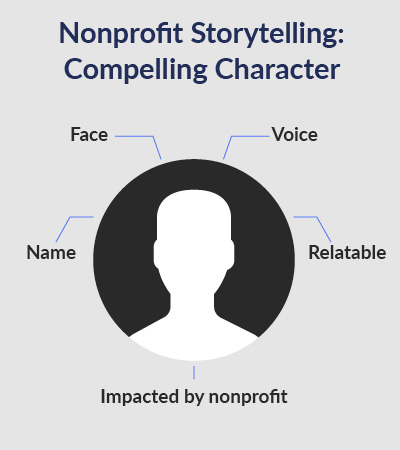 All nonprofit stories need a compelling character.