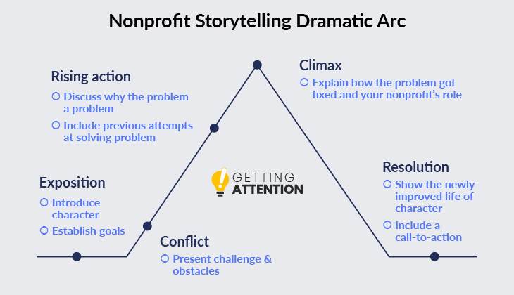 The dramatic arc is a key component of nonprofit storytelling.